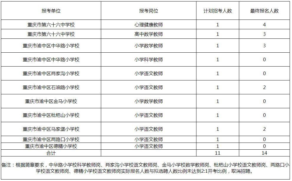渝中区教育事业单位选聘报名统计